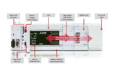 FX5U Mitsubishi Electric FX Series PLCs